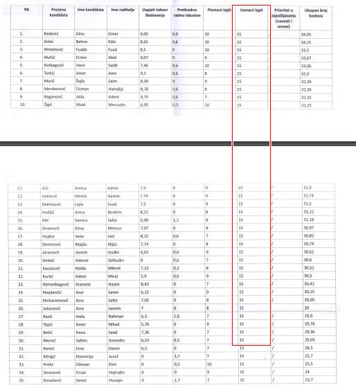 Prvih 35 kandidata svi imaju po 15 bodova na usmenom ispitu