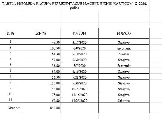 Troškovi ministrice Gudeljević samo po osnovu biznis kartice za 2020. godinu