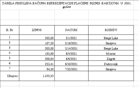 Troškovi ministrice Gudeljević samo po osnovu biznis kartice za 2021. godinu